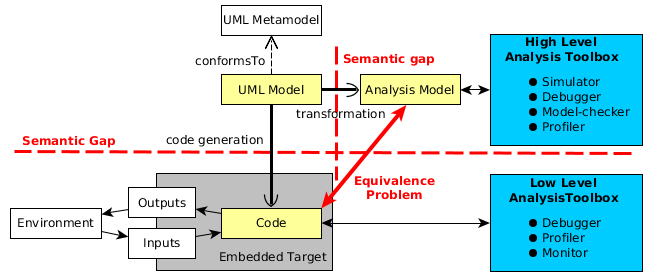 Schema of the classical approach used to analyze and execute UML models