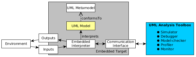 Schema of our approach used to analyze and execute UML models